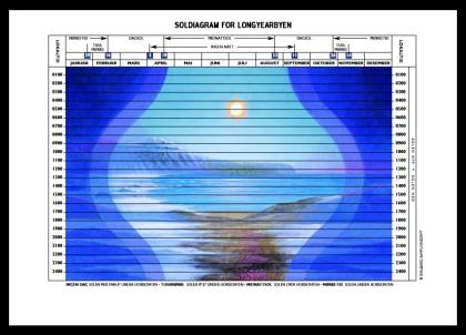 Soldiagram